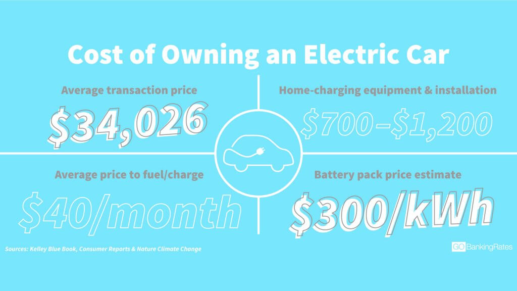 The True Cost Of Owning An Electric Vehicle Gobankingrates