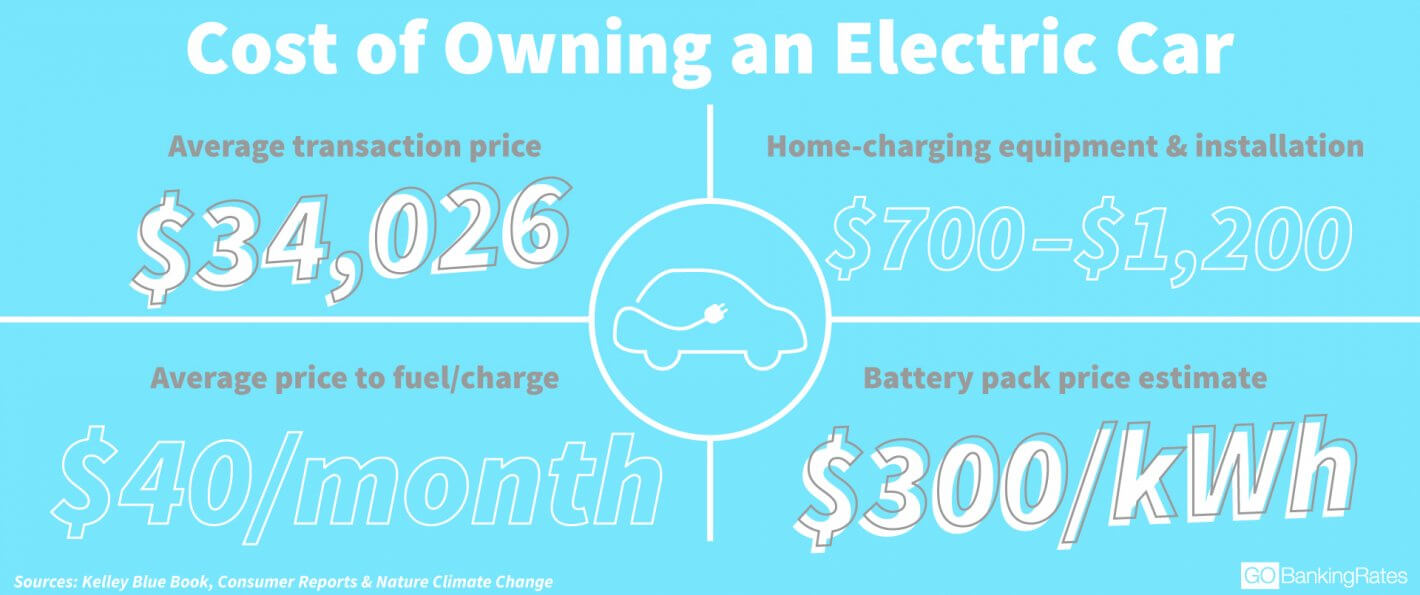 Cost Of Owning An All Electric Car