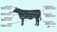 A Cost Breakdown: How to Pick Your Cut of Meat