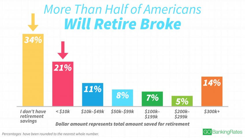 One-Third of Americans Still Haven't Started Saving for Retirement