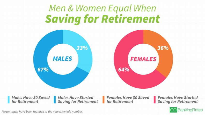 Women Are Slowly Closing the Retirement Savings Gap