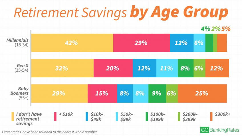 Retirement Savings Increase With Age — But All Age Groups Are Still Behind