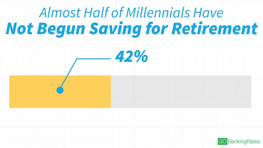 Most Millennials Are Still Lagging in Retirement Savings