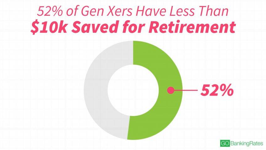 Gen Xers Aren't Much Better Than Millennials at Saving for Retirement