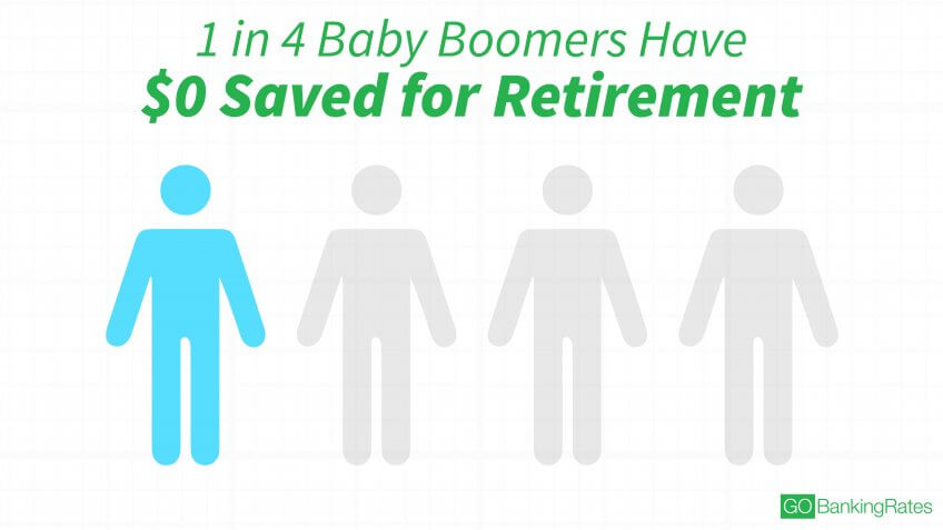 Growing Percentage of Baby Boomers Don't Have Retirement Savings