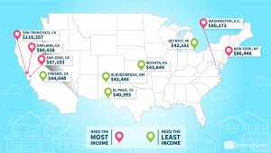 You'll Need This Much Money to Live Comfortably in the 50 Biggest Cities in America