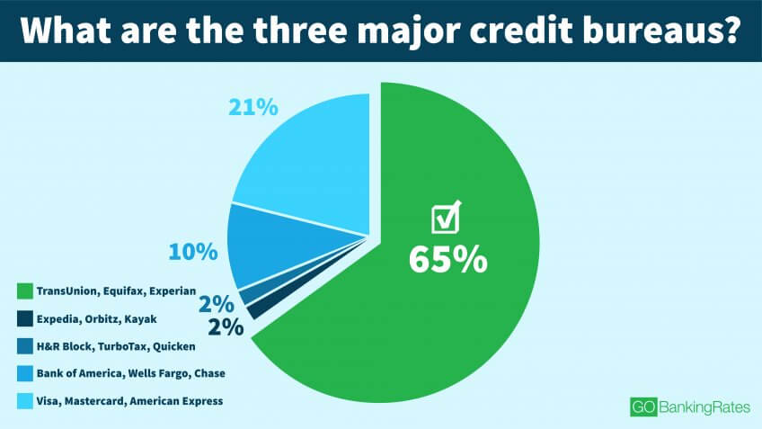 Not Even a Third of Young Millennials Know the Major Credit Bureaus