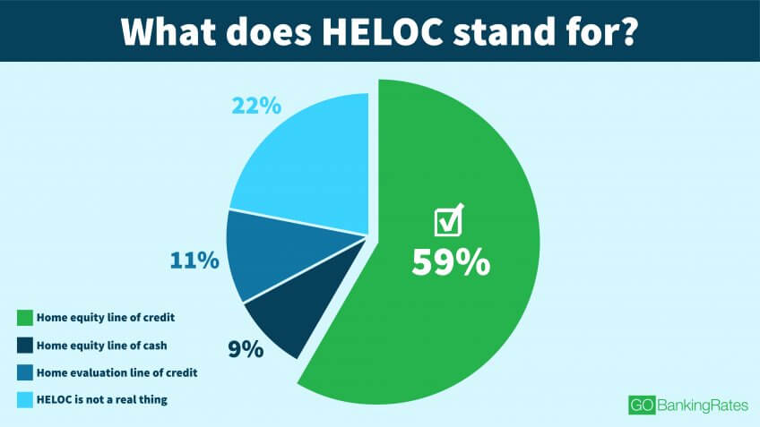 More Than a Fifth of Americans Think HELOC Is a Made-Up Term