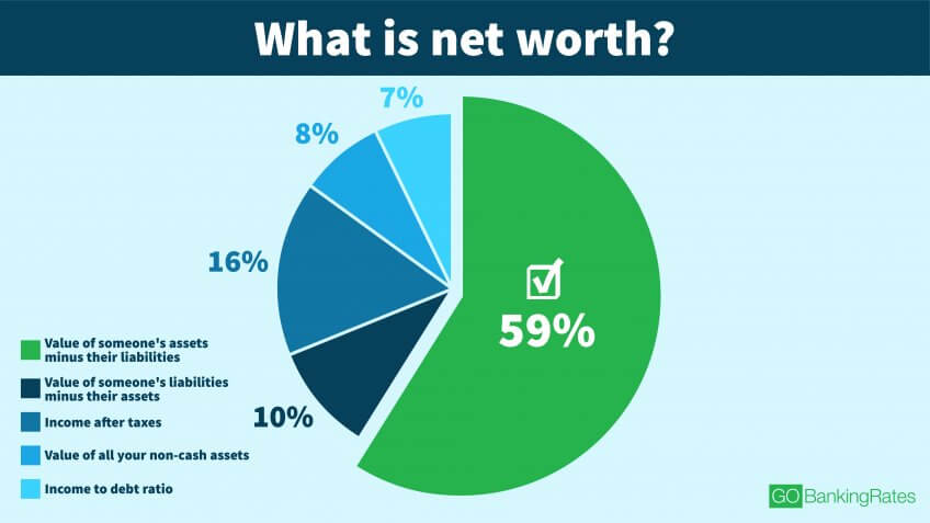Net Worth Has Uncertain Meaning Across All Age Groups