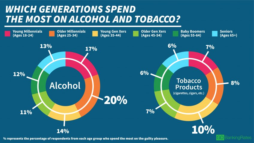 Millennials, Gen Xers More Likely to Spend on Tobacco and Alcohol