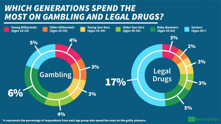 Boomers More Likely to Spend on Gambling and Legal Drugs