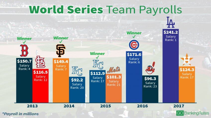 world series winning teams with the highest and lowest payrolls