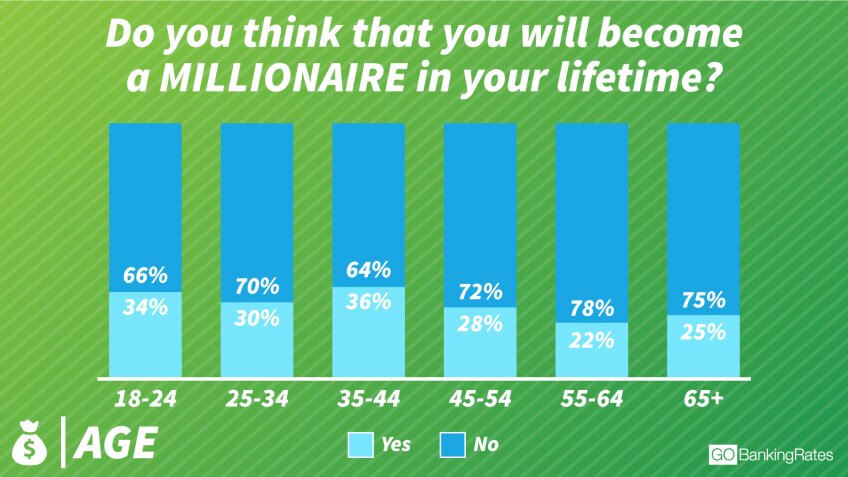 Mid-Career Respondents Are Most Confident in Their Millionaire Prospects
