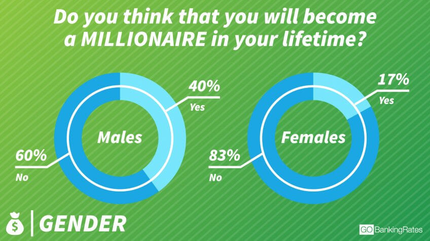 Women Are Less Confident in Their Millionaire Prospects