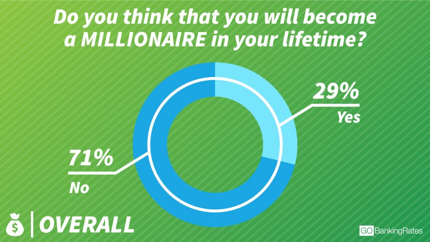 Most Americans Don't Believe They'll Become Millionaires