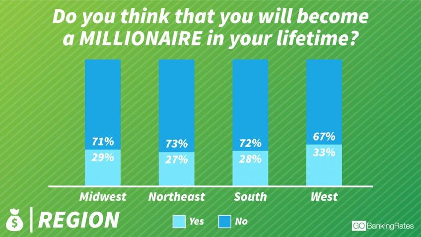 Is Wealth Regional?