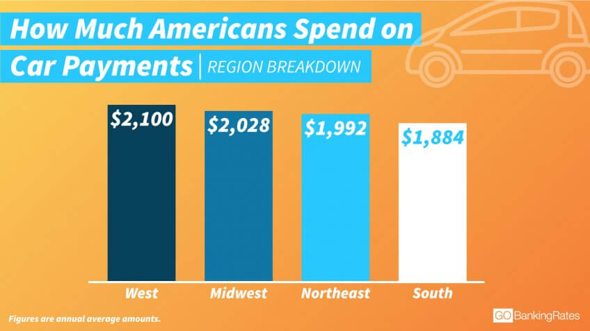 Residents in Western States Spend More on Their Car Payments