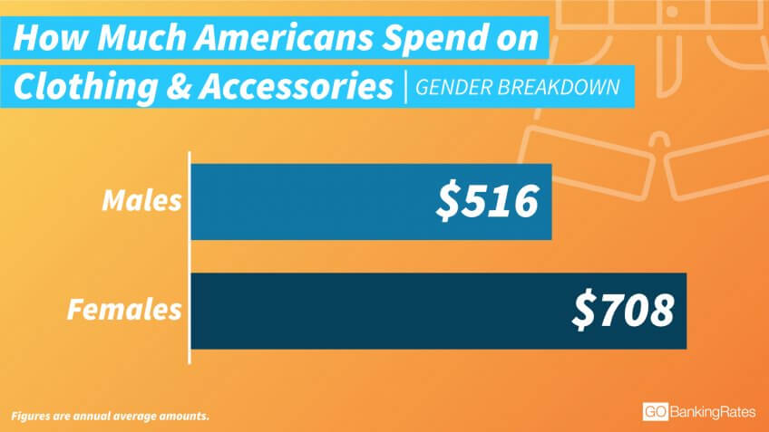 Yes, Women Spend More on Clothing — But Why?