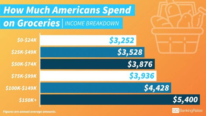 The More You Earn, the More You Spend on Groceries