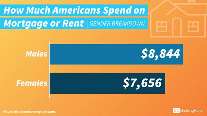 Women's Low Spending on Housing Could Reflect 'Housing Gender Gap'