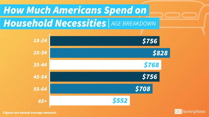 Older Millennials Spend the Most on Household Necessities
