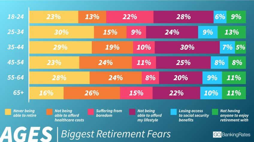 Millennials Most Afraid of Not Being Able to Retire