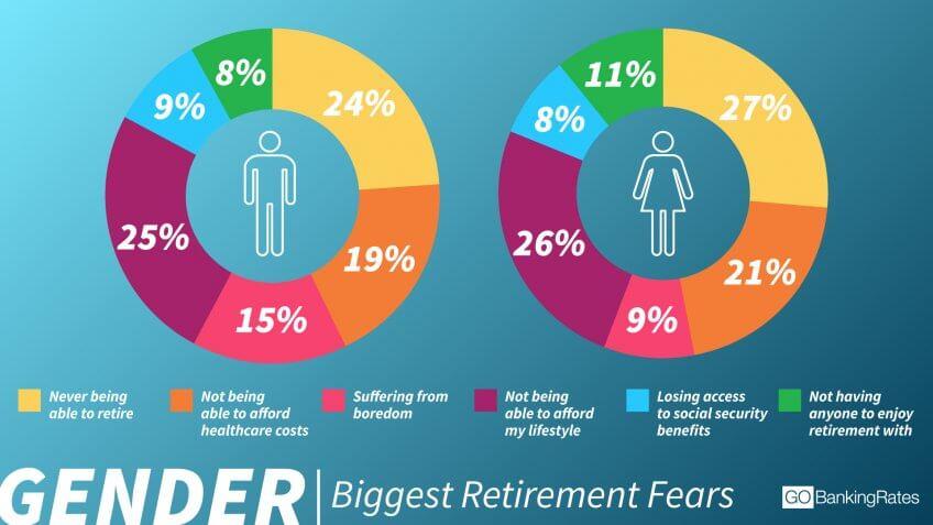 Retirement Fears Similar Among Genders