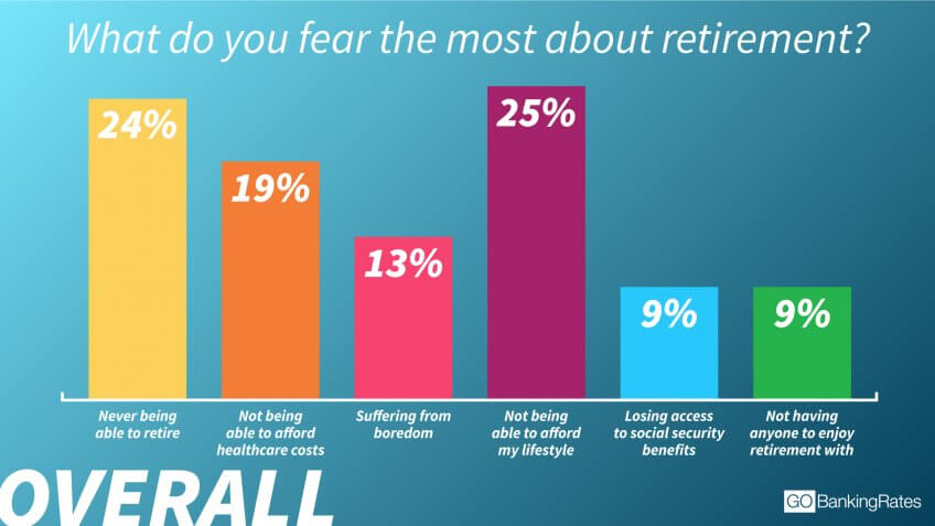 1 in 4 Americans Fear Not Being Able to Retire