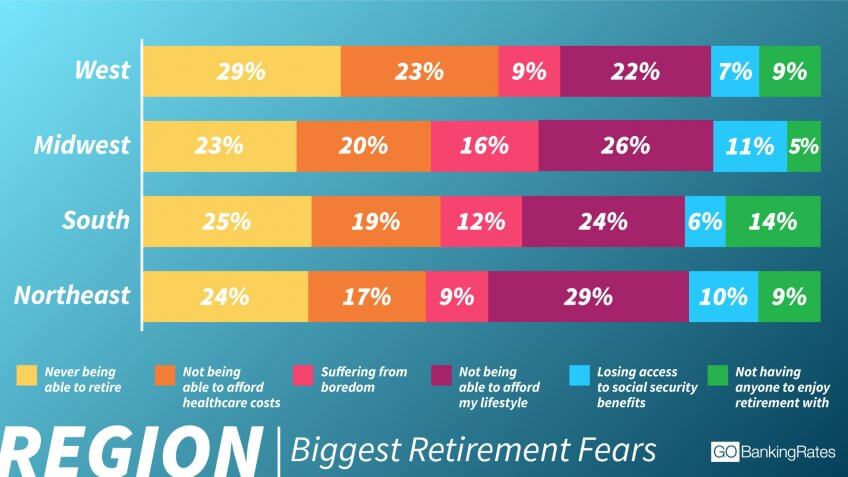 Retirement Fears Vary by Region