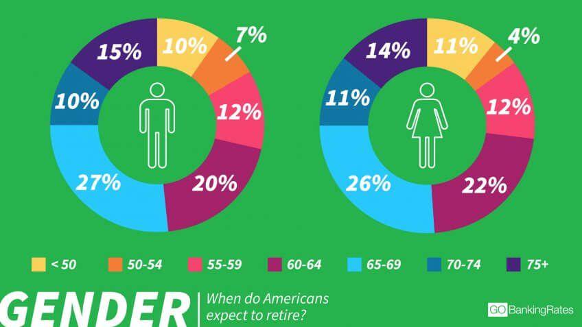 Men Expect to Retire Earlier Than Women
