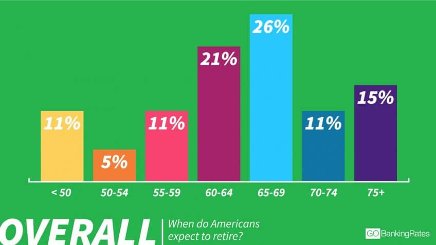 26% Expect to Retire Late