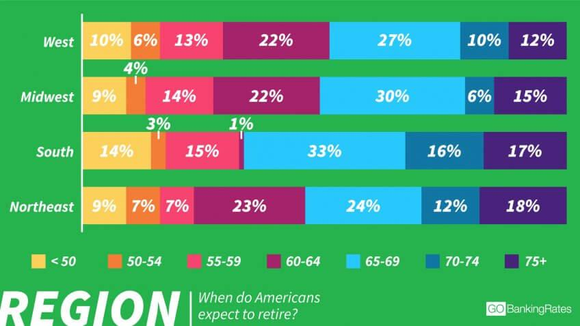 Southerners Most Likely to Expect to Retire Early — or Late
