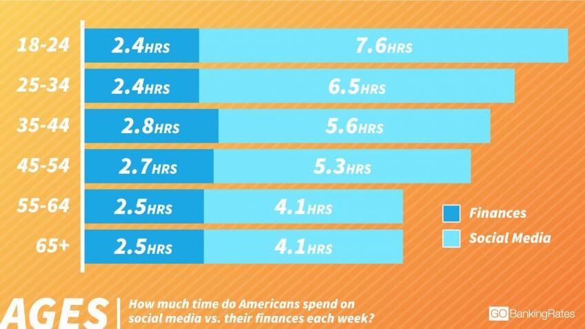 Millennials Spend More Time on Social Media Than Other Generations