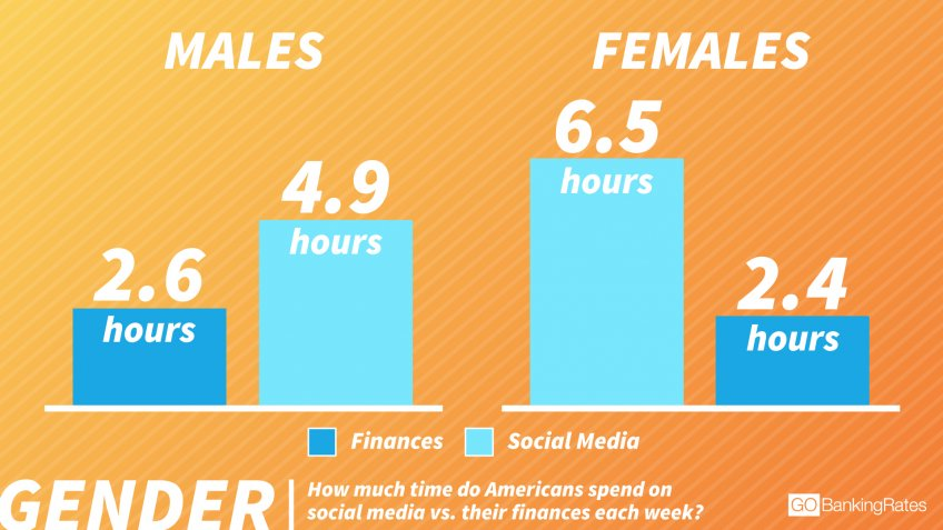 Women Spend 33% More Time Than Men on Social Media
