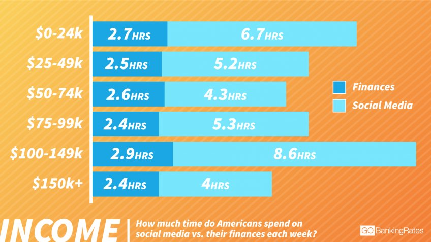 High-Income Earners Spend the Most Time on Social Media and Finances
