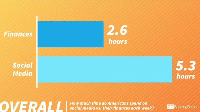 Americans Spend Half as Much Time on Their Finances as on Social Media
