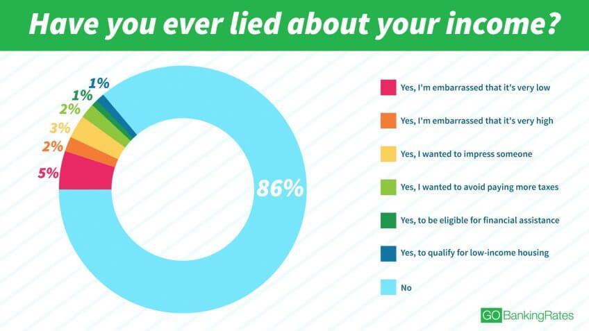 Survey Finds Most Americans Don't Lie About Income