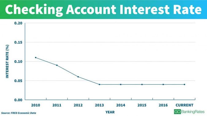 Checking Account Rate Trends