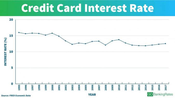 Credit Card Rate Trends