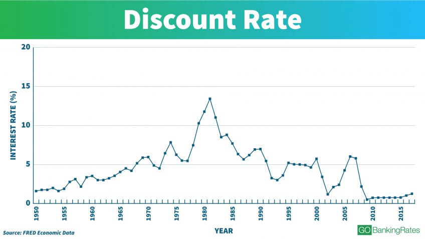 Understanding the Discount Rate