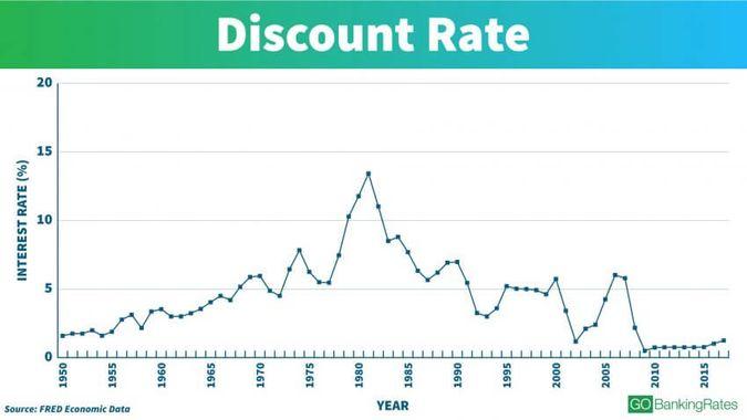 Understanding the Discount Rate