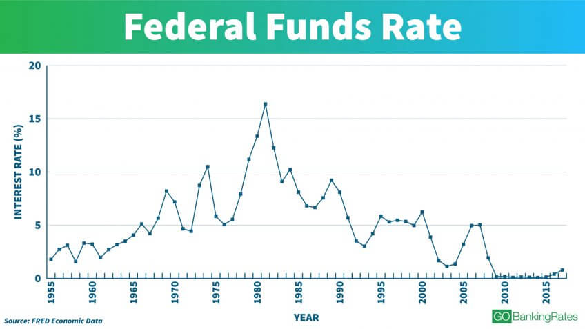 See Interest Rates Over the Last 100 Years | GOBankingRates