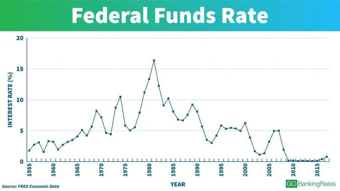 Understanding the Federal Funds Rate