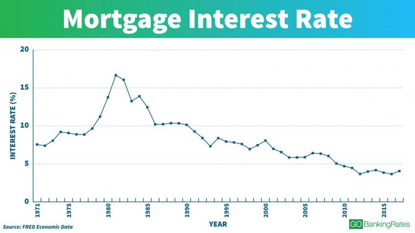 us savings bank refinance rates