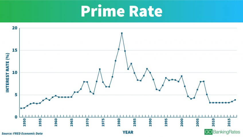 See interest rates over the last 100 years gobankingrates