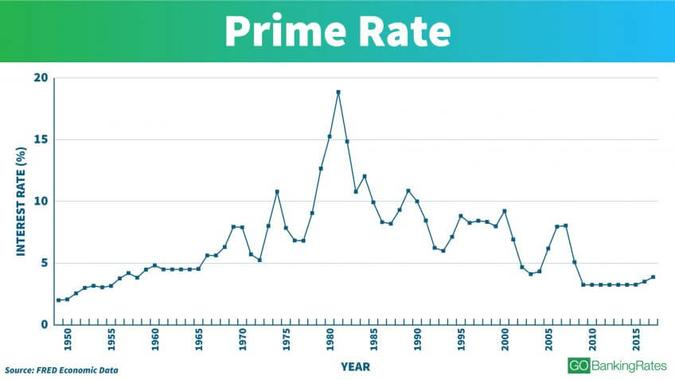 Understanding the Federal Prime Rate