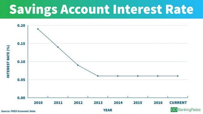Savings Account Rate Trends