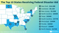 These States Receive the Most Disaster Aid Every Year