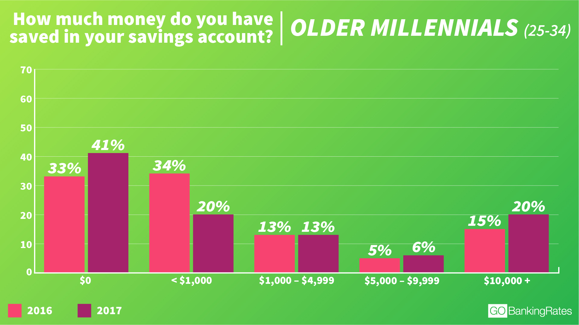 © GOBankingRates - Older Millennials