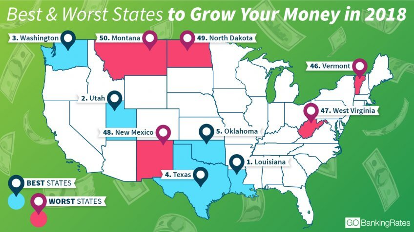 Best and Worst States to Grow Your Money in 2018